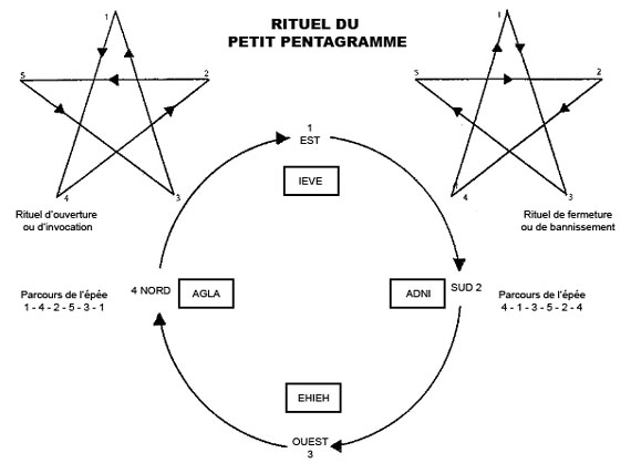 Rituel du petit pentagramme