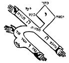 Idéogramme cabbalistique de la lettre hébraïque aleph.