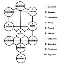 Transcription de l'arbre des Séphiroth en caractères romains